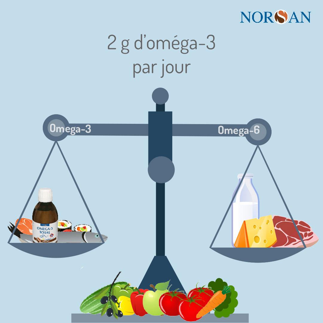 2 g d'omega 3 par jour - Bienfaits des oméga-3
