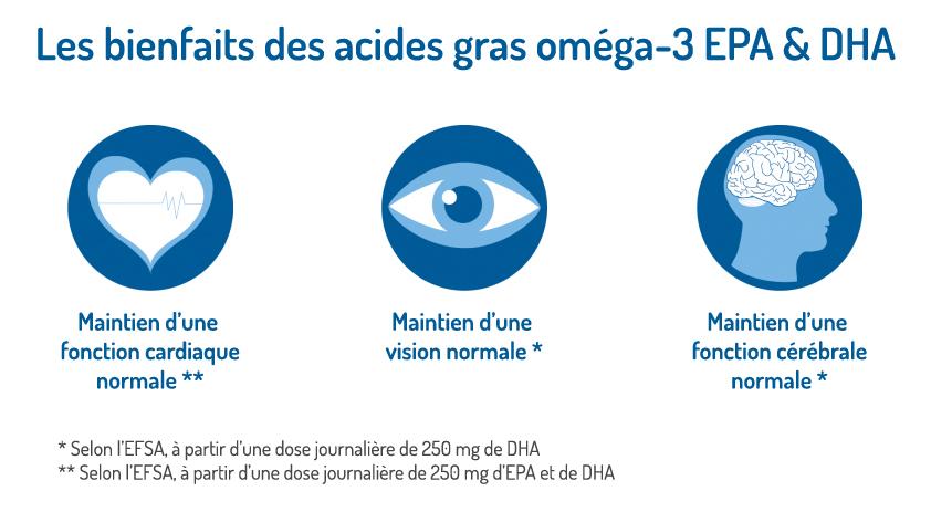 Bienfaits Omega 3 Total