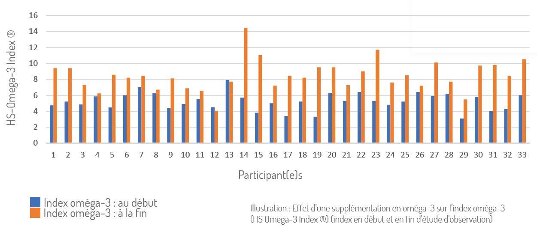 Etude D'observation Index Oméga 3