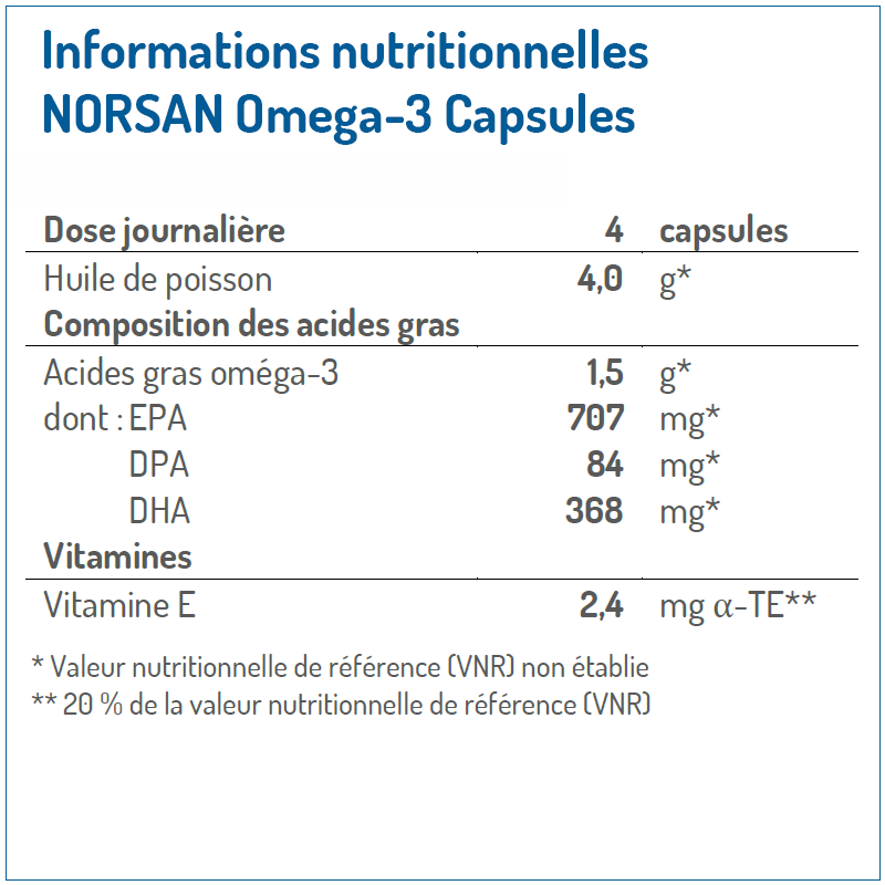 Informations nutritionnelles Norsan Omega 3 Capsules
